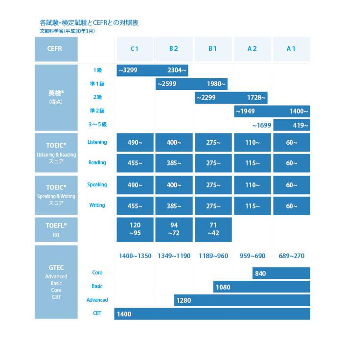 各試験・検定試験とCEFRとの対照表